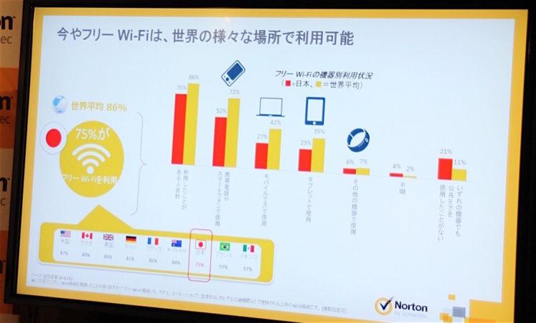 フリーWi-Fiは世界の様々な場所で利用可能