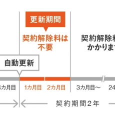 au 誰でも割(2年契約)の契約解除料がかからない更新期間の確認方法(2018年2月版)