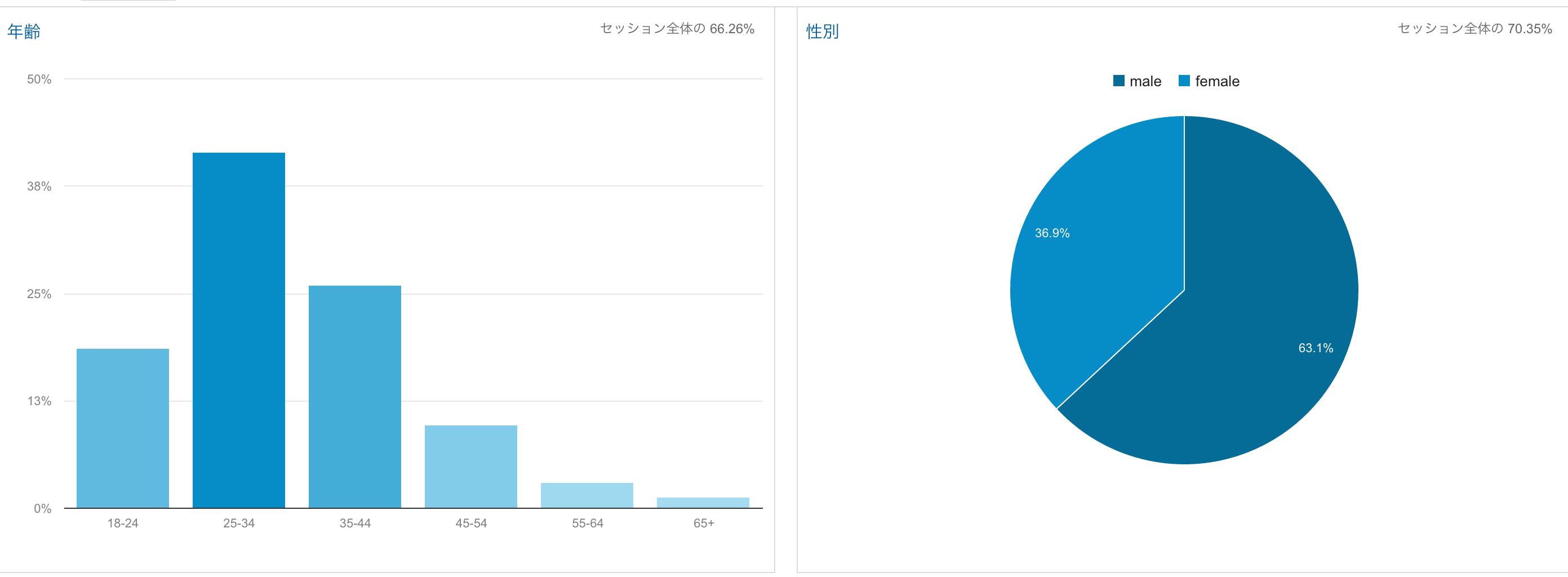Google Analyticsで訪問ユーザーの性別、年齢、興味のある分野を知る方法