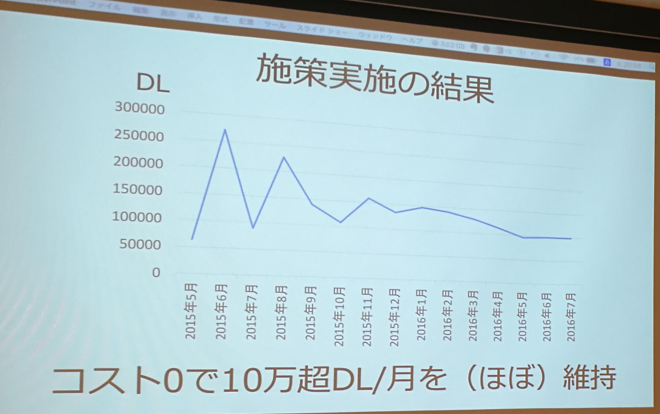 コストゼロで月10万DL超え。CPC驚異の1円で韓国のApp Store総合3位になったカジュアルゲームアプリの施策とは